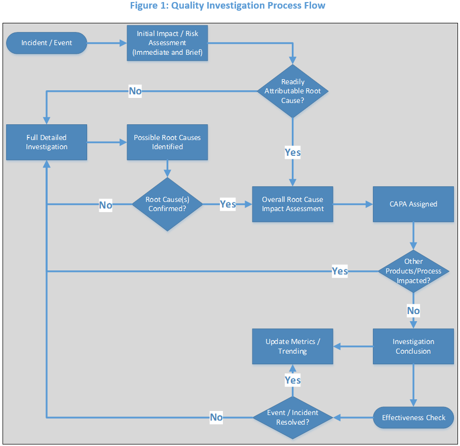 The investigation method that I use takes the process elements outlined in  Figure 1 and places them into a report format. Each section of the report  is ...